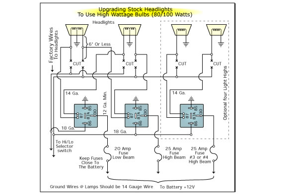 how to use relays in your wiring projects this diagram is for using high wattage bulbs stock headlights upgrading to 80 100 watt bulbs definitely requires the use of relays