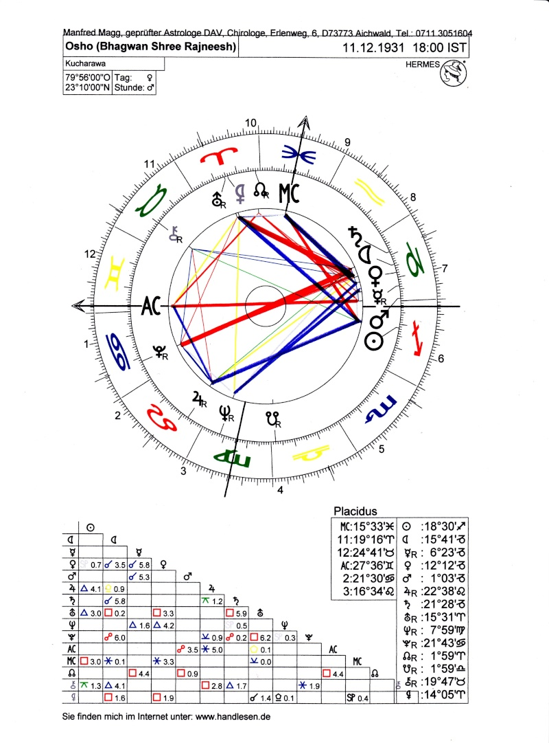 Osho into the hands of bhagwan shree rajneesh page 2 here is his birth chart source biographically notes by himself geenschuldenfo Image collections