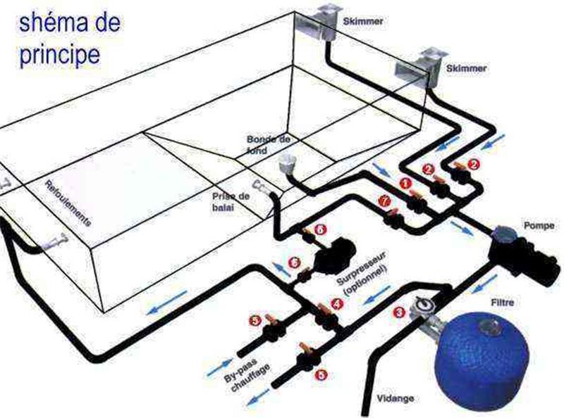 Schema filtration piscine images for Schema filtration piscine enterree